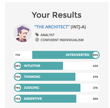INTJ personality type test results